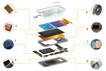 Materials for smart phone solution